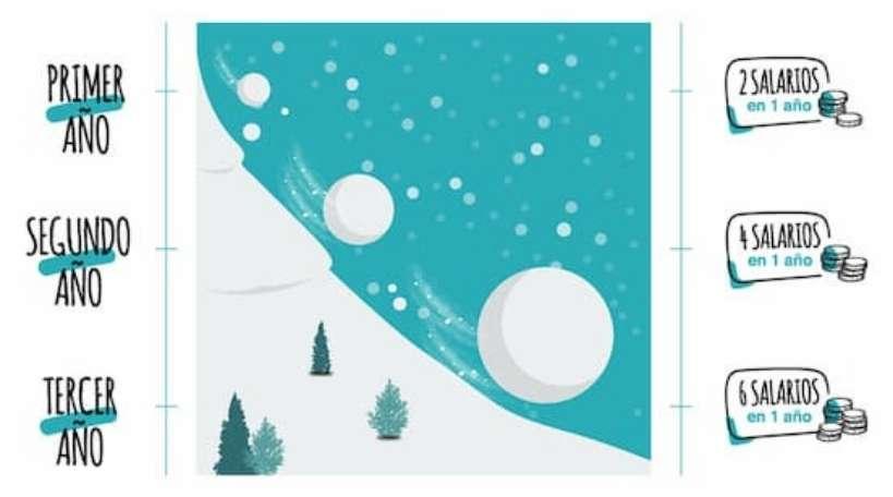 optimizer-manager-opinion-ganancias-efecto-bola-de-nieve